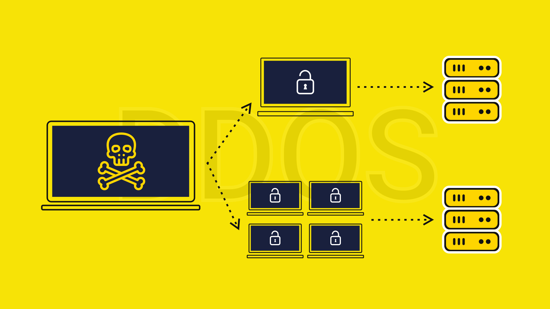 What is a Denial-of-Service (DDoS) Attacks? Keep Your Privacy Well